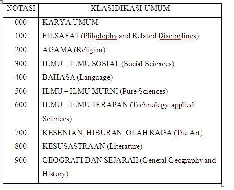 Laporan Praktik Kerja Perpustakaan Dan Arsip Daerah Kabupaten